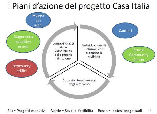 1_a_b_progetto-casa-italia-l-l