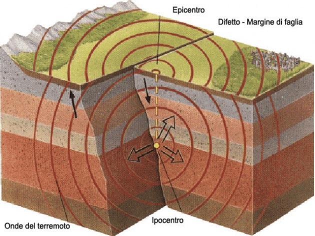 schema-terremoto.630x360